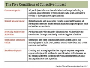 The Five Conditions of Collective Impact